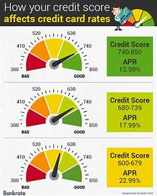 Credit Score To Mortgage Rate Chart Why Didn T I Get The Interest Rate Advertised Guarantor