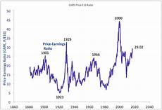 Cape Index Chart Robert Shiller Warns Against Dumping Stocks Because Of The