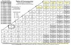Genealogy Table The Traditional Table Of Consanguinity With The Degree Of