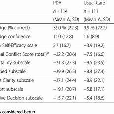 Pda Comparison Chart Type 2 Diabetes Medications Comparison Chart Pda Fact