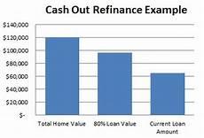 Refinance Calculator Cash Out Cashout Refinance Mortgage Loans Gustancho Com