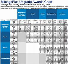 United Mileageplus Benefits Chart Upgrades For International Flights On United And Star Alliance