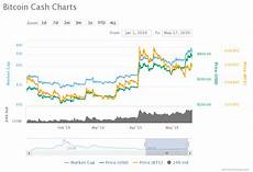 Bitcoin Cash Price History Chart Price Analysis Of Bitcoin Cash Bch As On 17th May 2019