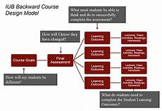 Course Designer Backwards Course Design Course Design Teaching Resources