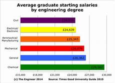 Structural Designer Salary The Myth Of Engineering Low Pay The Engineer