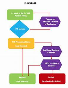 Processing Flow Chart H1b Process Step By Step Breakdown Amp Tracking H1b
