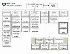 Penn State Org Chart Office Of The Vice President Organizational Chart Office