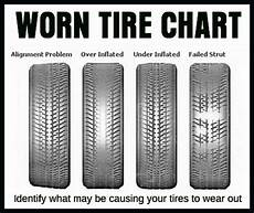 Tire Identification Chart Car Tire Numbers Explained What Do The Numbers Mean