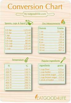 Ounce To Troy Ounce Conversion Chart Best 25 Metric System Converter Ideas On Pinterest