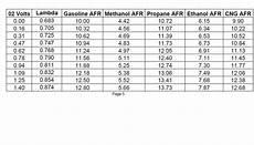 E85 Air Fuel Ratio Chart E85 For Dummies Rennlist Porsche Discussion Forums