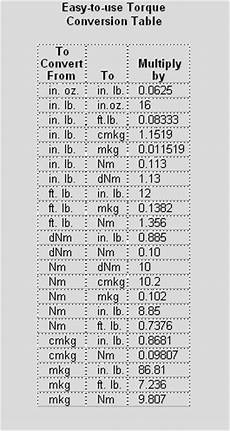 Newton Meter To Foot Pound Chart Conversion Chart Metric To English Newton Meters To Inch