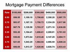 30 Year Mortgage Rates Chart Calculator Mortgage Payment Chart
