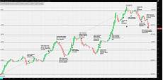 Chart Eur Try Eur Try Ex Aequo Forex Crunch