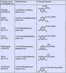 Chemical Name For Water Determination Of Acid Herbicides In Water By Gc Ms A
