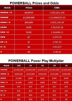 Powerball Prize Chart Virginia Powerball Prizes And Odds