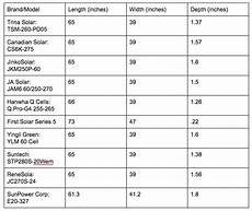 Electrical Panel Size Chart Average Solar Panel Dimensions And Sizes Modernize