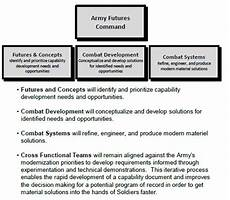 Army Futures Command Org Chart General Membership Meeting Notes 5 September 2018 Ausa