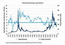 Silver Rate Chart The Silver Price Will Rise In 2016 From This One Buying Trend