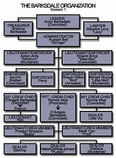 Gtaa Organization Chart The Creators Lounge Page 8 Grand Theft Auto Series
