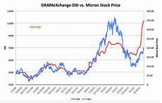 Unicredit Stock Price Chart Micron Technology Levitating Dram Prices Nasdaq Mu