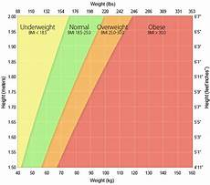 Average Weight To Height Chart How Much Should I Weigh Answered Super Nutrition Academy