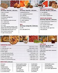Carbohydrate Chart For All Foods Low Carb Diet Food List High Fiber Foods Carbohydrates