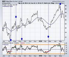 Overbought Oversold Chart Can Macd Be Used For Overbought And Oversold Levels