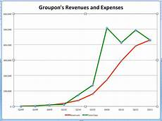 Groupon Growth Chart Will Groupon Thrive Or Tank In Q4 This Chart Holds The