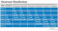 Iso 14644 Cleanroom Standards And Classification Chart