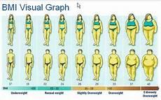 Bmi Calculator Visual Height Weight Charts Amp Bmi Wellness Amp Preventative Care