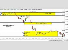 How To Draw Supply And Demand Zones In Forex « Make money