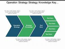 Operational Strategy Operation Strategy Strategies Knowledge Key Performance