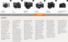 Sony Camera Comparison Chart Canon Eos M Vs The Mirrorless Camera Competition The Verge