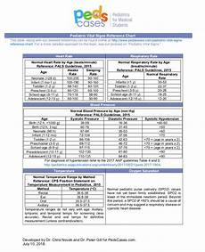 Toddler Blood Pressure Chart Pediatric Vital Signs Reference Chart Pedscases