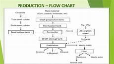 Flow Chart Of Amylase Production Biobutanol An Advanced Biofuel