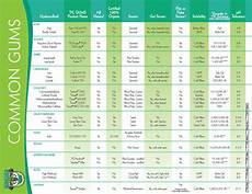 Gum Chart Order A Common Gum Chart