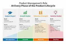 Product Life Cycle Examples The Product Lifecycle Product Management S Role At Every