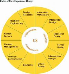 Design Thinking Wikipedia User Experience Design Vs Design Thinking What S Really