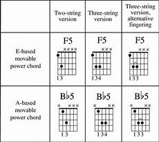 List Of Power Chords How To Play Power Chords On Guitar Dummies