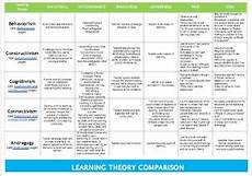 Educational Theorists And Their Theories Chart Comparing Learning Theories