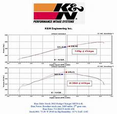 Comparison The Best Air Intake For V8 Challenger Part 2
