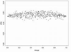Bioassay Design Curve Fitting For One Dosage Bayesian Bioassay Design