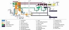 Production Process Production Process