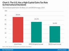 Capital Gain Rate Chart Growls If You Pay Capital Gains Taxes