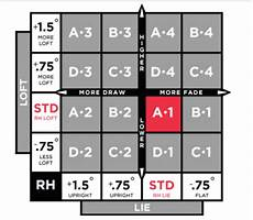 Titleist 915f Chart Team Titleist Club Fitting 910 D2 Loft Adjustment
