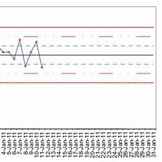 Levey Jennings Chart Excel 2010 Pdf Use Of The Microsoft Excel For Automated Plotting Of