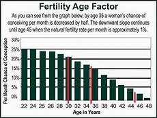 Odds Of Getting By Age Chart I M 22 Weeks Plus How Much Does Genetic Testing