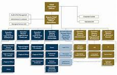 Firm Organization Chart Organisational Chart Aid Nsw