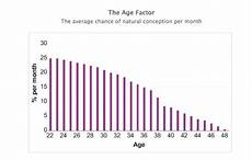 Odds Of Getting By Age Chart Why You Can T Get The Wall Is Real Mgtow