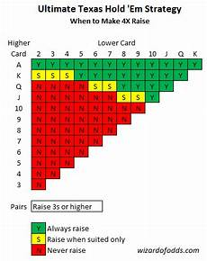 Texas Holdem Chart Ultimate Texas Hold Em Rules And Strategy Chart